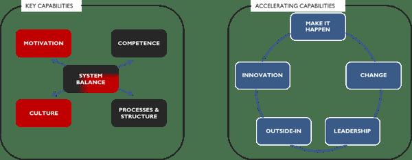 BtB Framework