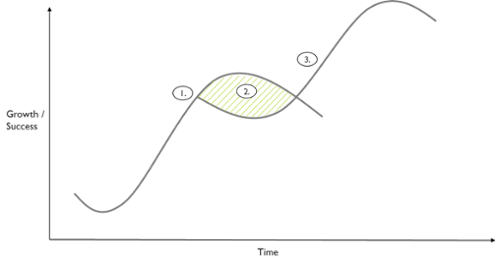 S-curve-1