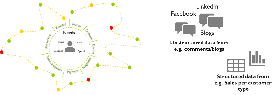 Customer Journey & Data Analysis