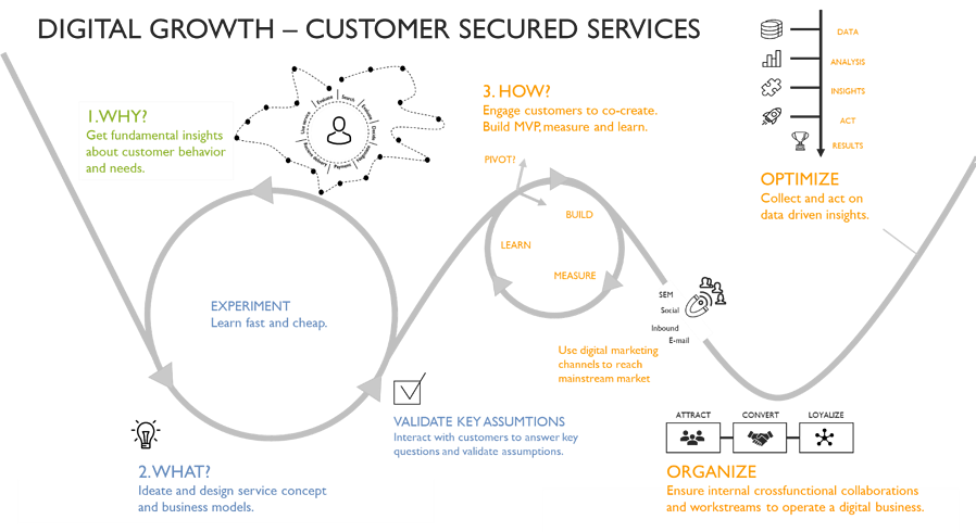Digital Growth - Customer Secured Services