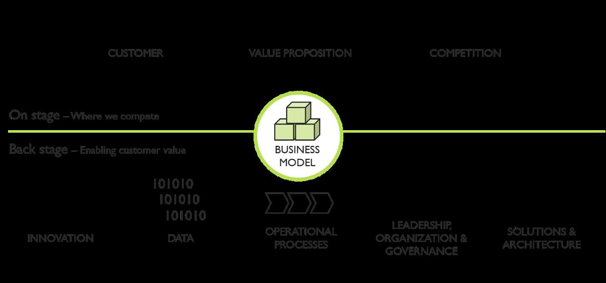 Digital Transformation Framework-1