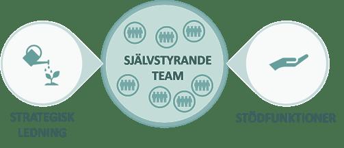 Självstyrande team stora bokstäver-1