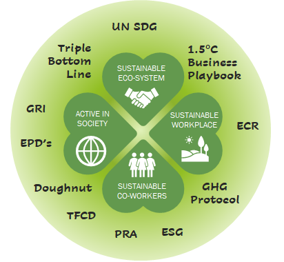 SustainabilityModelCentigo