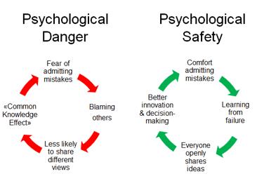 psychological danger vs psychological safety-1
