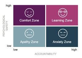 psychological safety vs accountability